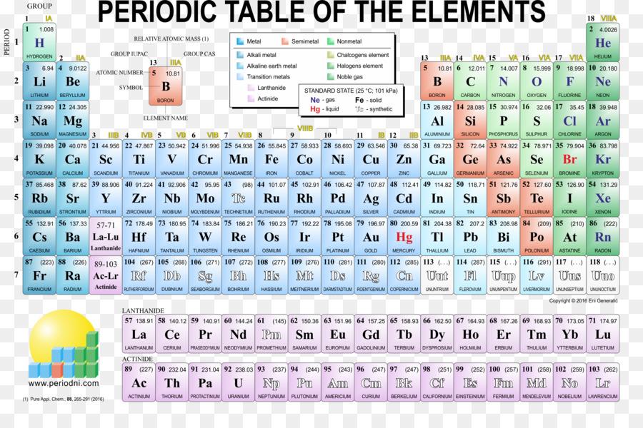 Tableau Periodique Element Chimique Chimie Png Tableau Periodique Element Chimique Chimie Transparentes Png Gratuit
