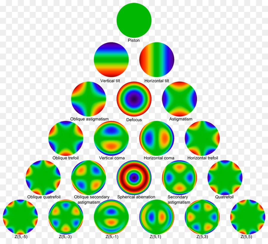 kisspng-zernike-polynomials-optics-comso